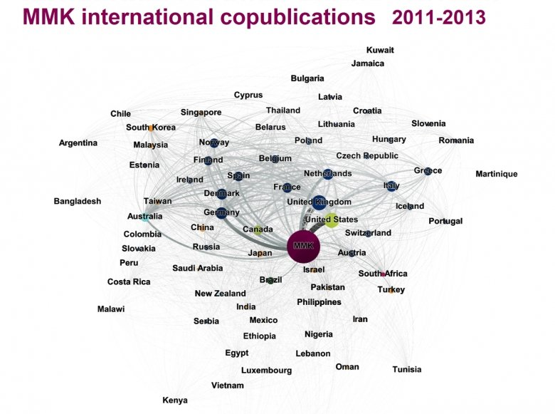 MMK international copublications 2011-2013