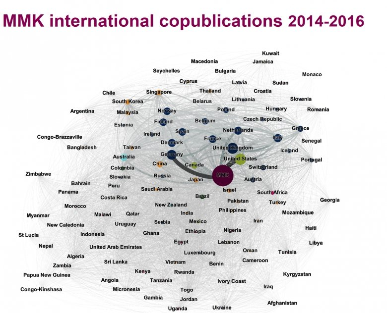 MMK international copublications 2014-2016