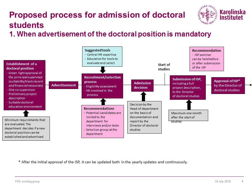 Doctoral Education   Karolinska Institutet